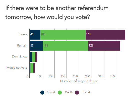 If there were another referendum tomorrow, which way would you vote?