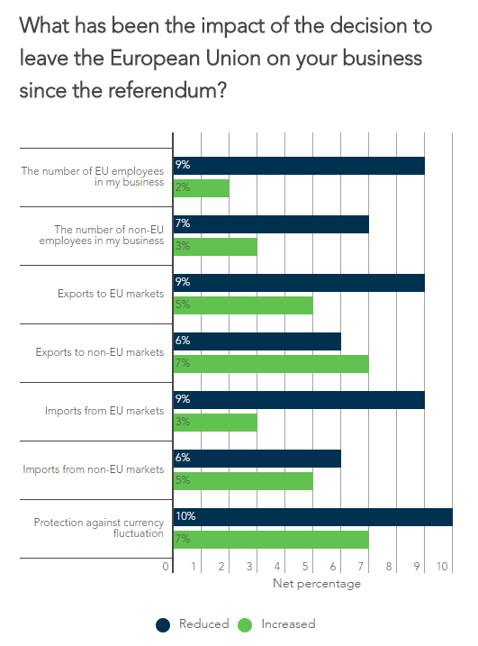We asked small business owners what impact the referendum has had on their business.