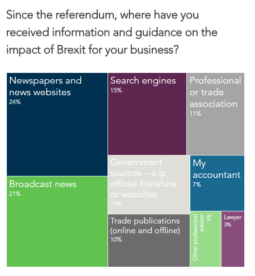 We asked business owners where they received guidance on Brexit.