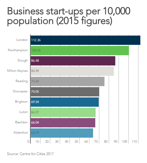 London has the highest number of business startups