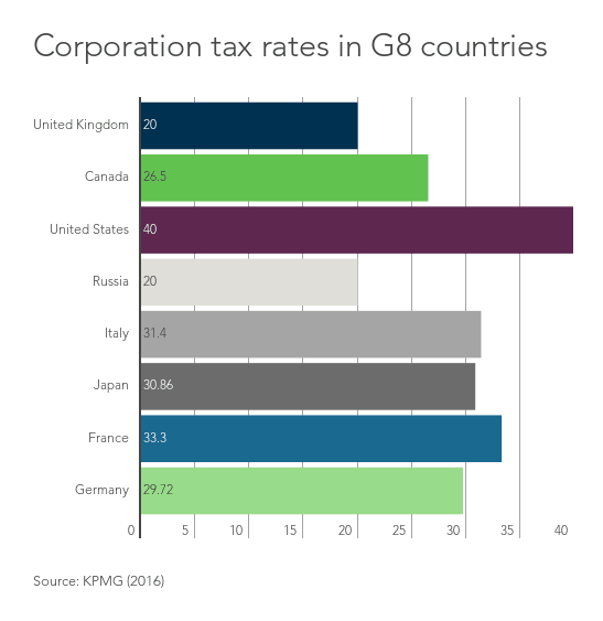 Corporation tax in G8 countries