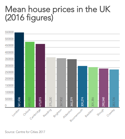 London also has the highest mean house prices in the UK