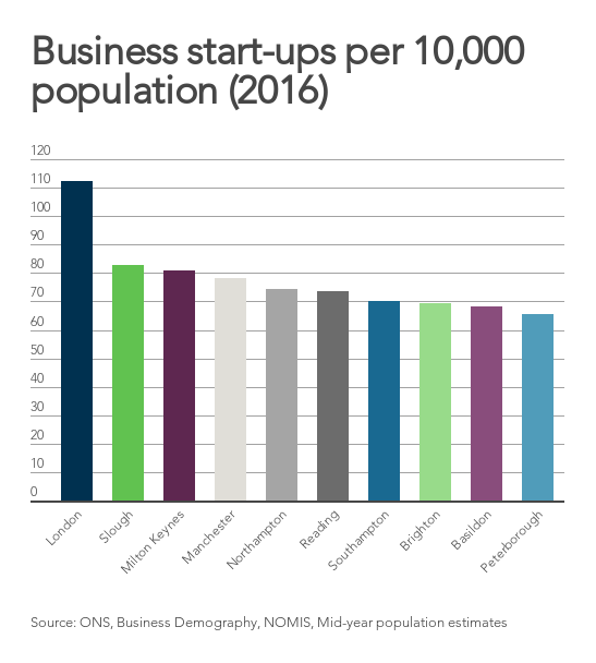 Perhaps unsurprisingly, London has the highest number of startups per 10,000 population.