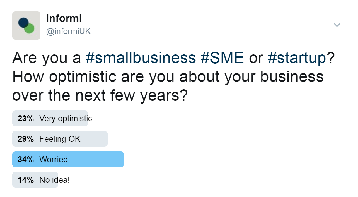 The results from our Twitter poll showed 34% of small business owners felt worried about the next few years.