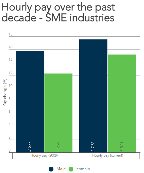 Hourly pay over the last decade showing that SMEs have reduced the gap at twice the rate of the national rate.