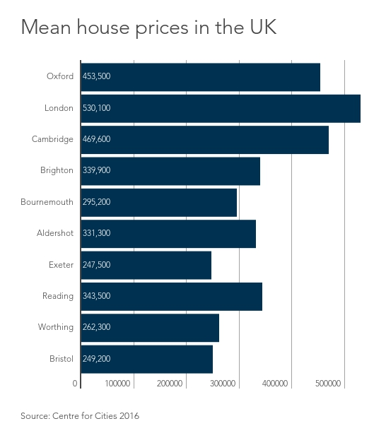 Mean house prices in the UK