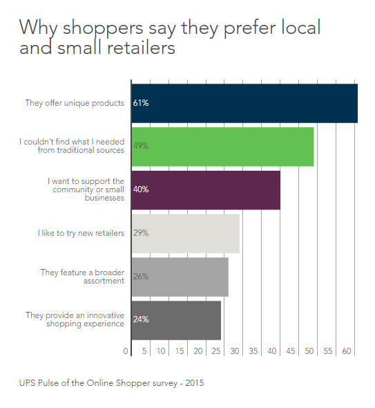 Why shoppers say they prefer local and small retailers