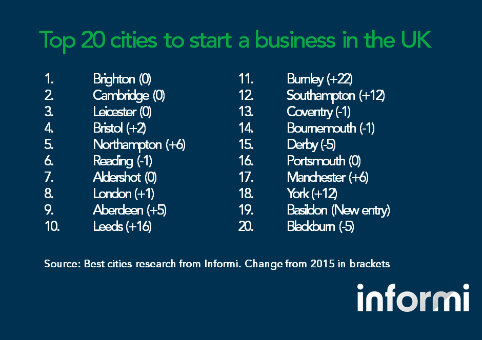 Top 20 cities to start a business in the UK