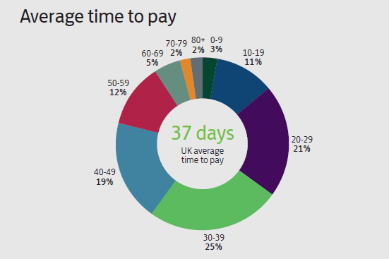 Average time to pay