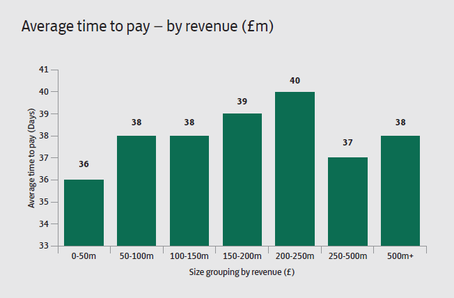 Avg time to pay by size