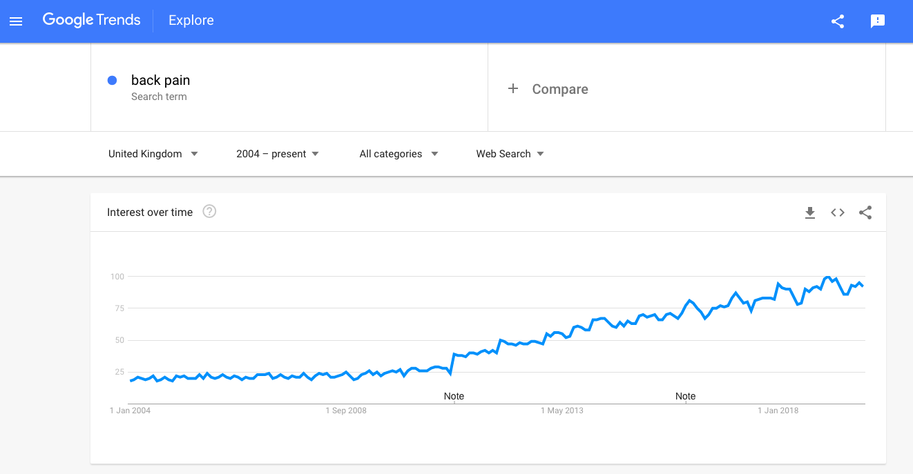 Google Trends backpain