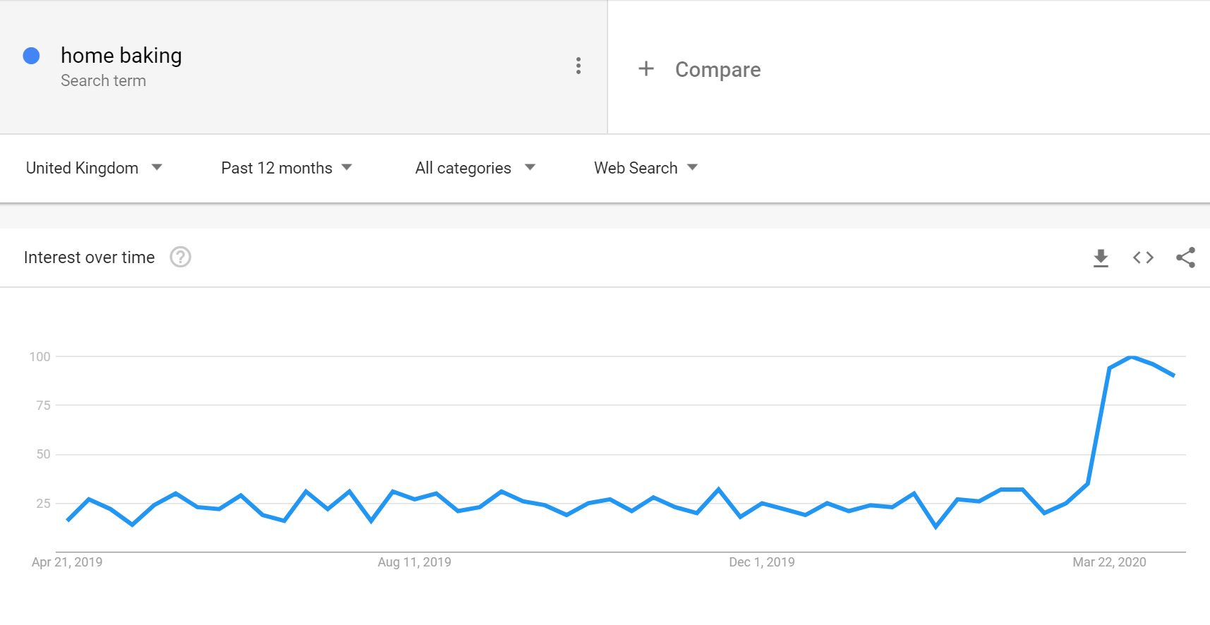 Rise in home baking searches on Google